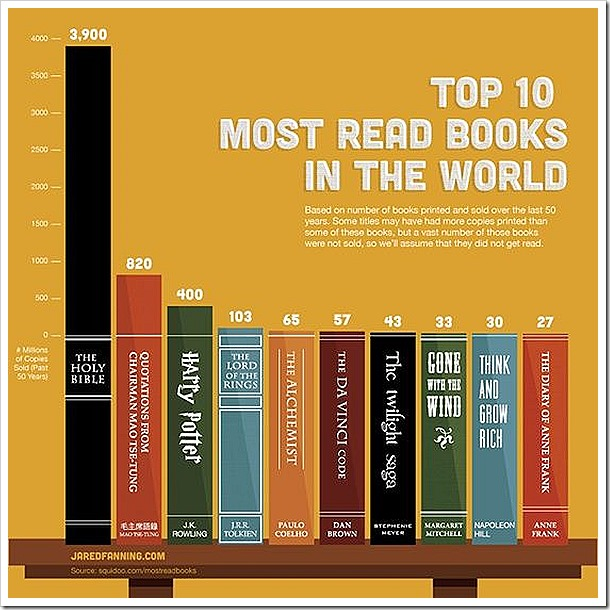top-10-most-read-books